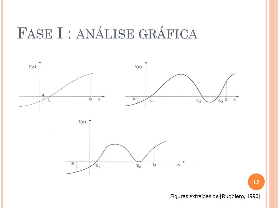 F ASE I : ANÁLISE GRÁFICA Figuras extraídas de [Ruggiero, 1996] se f(a)f(b) > 0 então podemos ter várias situações no intervalo [a, b].