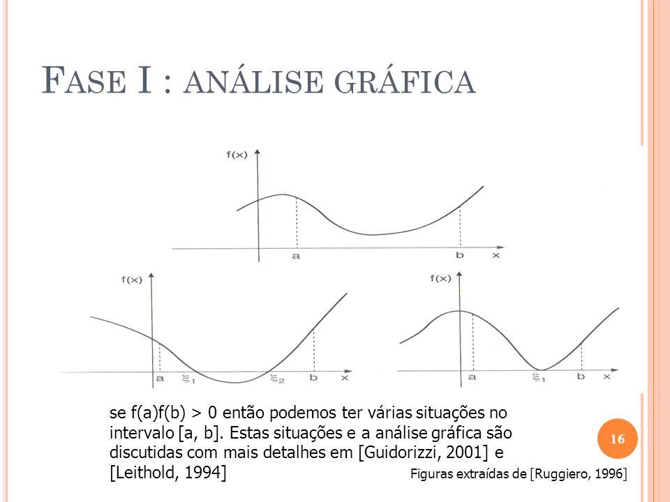 F ASE I : ANÁLISE GRÁFICA Vimos portanto, que a análise gráfica do função f(x) é fundamental para se obter boas aproximações para a raiz É suficiente o uso de um dos processos a seguir: i ) Esboçar o gráfico de f(x) e localizar a região onde a curva intercepta o eixo das abcissas; ii ) A partir da equação f(x) = 0 obter a equação equivalente g(x) = h(x) e esboçar seus gráficos.