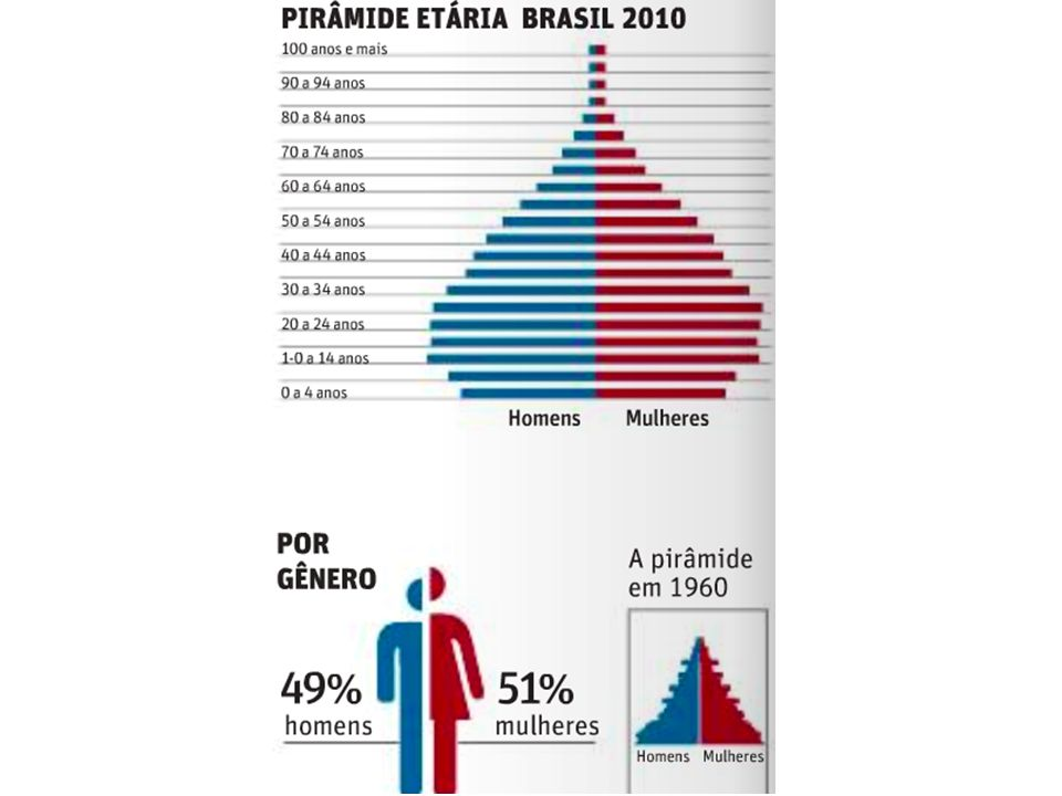 Pirâmide Etária Brasileira De acordo com o IBGE, a expansão demográfica média anual foi de apenas 1,17% nos últimos dez anos, ante 1,64% na década anterior.