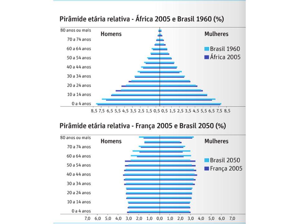 Pirâmide Etária Brasileira A redução do número de crianças deve permitir ao país melhorar acesso e qualidade da educação sem aumentar muito os investimentos.