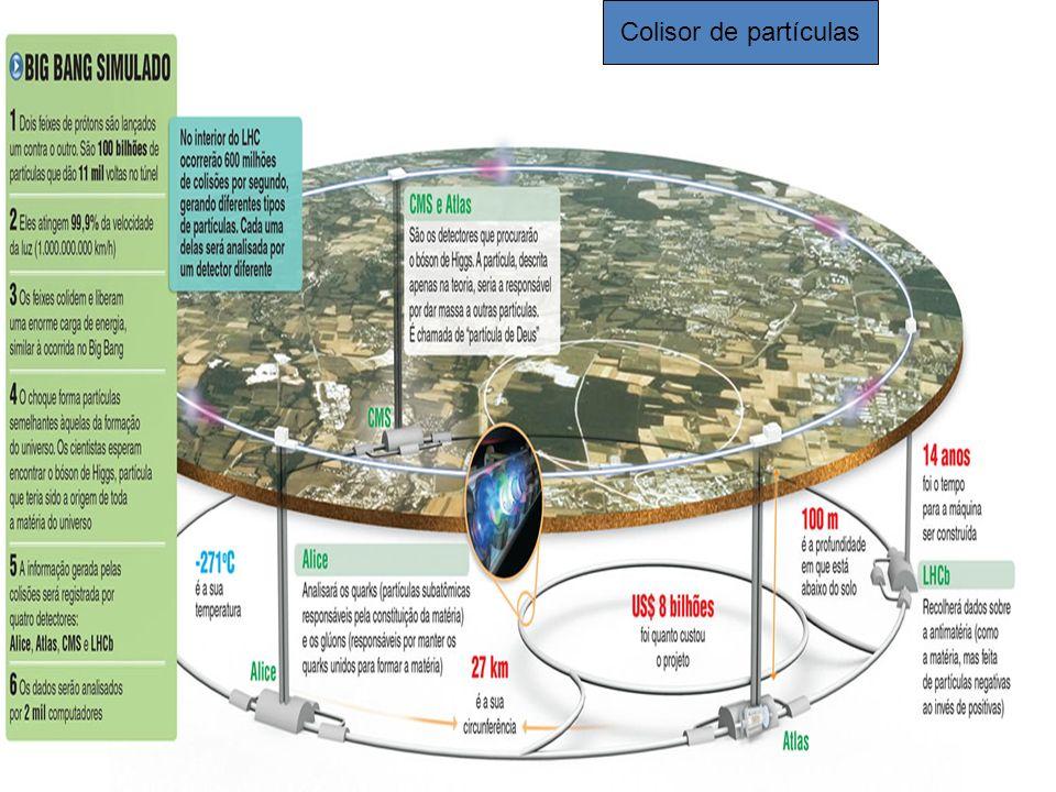Função do Grande Colisor de Particulas (LHC) Ao redor do anel foram instalados quatro grandes detectores ; em cujo núcleo serão produzidas grandes colisões de prótons (partículas da família dos hádrons).