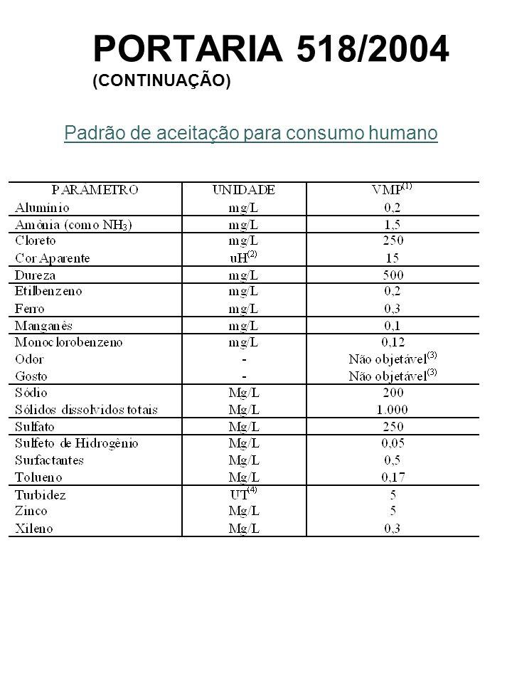 PORTARIA 518/2004 (CONTINUAÇÃO) nível máximo admissível de coliformes totais de 20.000 coli/100 ml (CEPIS/OPAS)