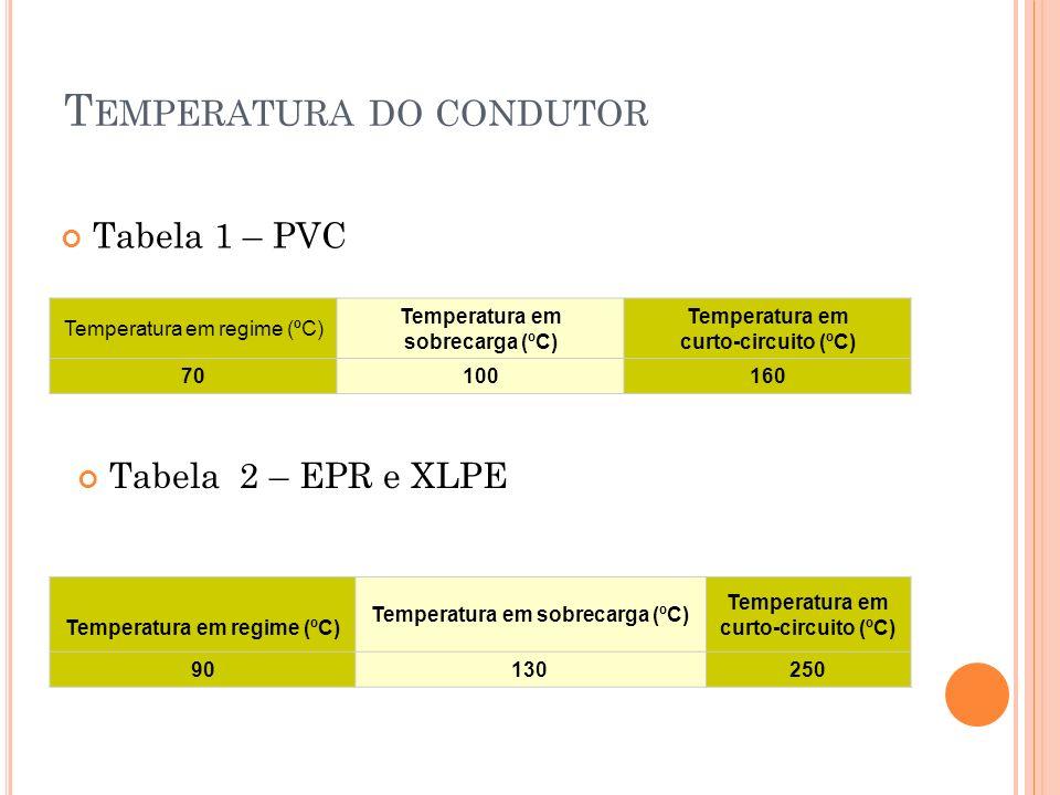 T EMPERATURA NO CONDUTOR Temperatura em regime permanente É a maior temperatura que a isolação pode atingir continuamente em serviço normal.