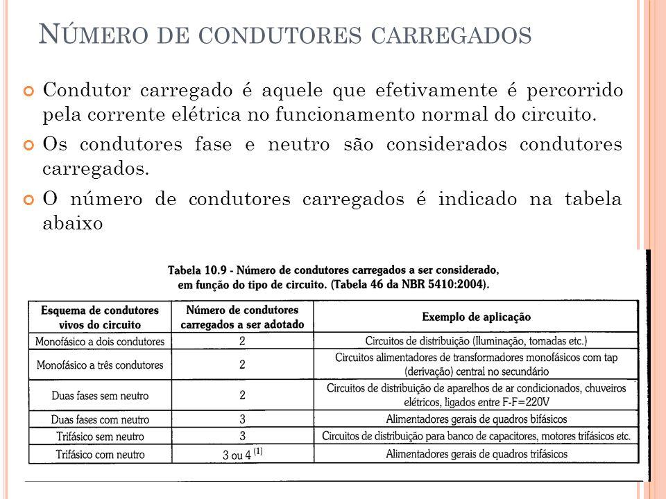 DETERMINAÇÃO DA SEÇÃO DOS CONDUTORES Sendo conhecido os itens anteriores: Tipo de isolação dos condutores – TABELA 10.3; Maneira de instalar o circuito – TABELA 10.8; Corrente de projeto (Ip) Número de condutores carregados do circuito Consultamos uma das Tabelas 10.10 a 10.13 e na coluna correspondente aos dados obtidos encontramos a seção do condutor que deve ser aquela que por excesso, atenda ao valor da corrente.