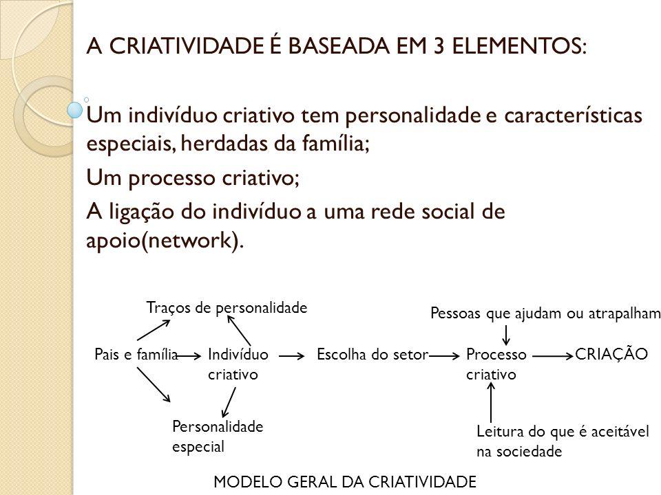 CRIAÇÃO DE UMA IDEIA ORIGINAL 1.Conhecimento de um campo e das normas 2.