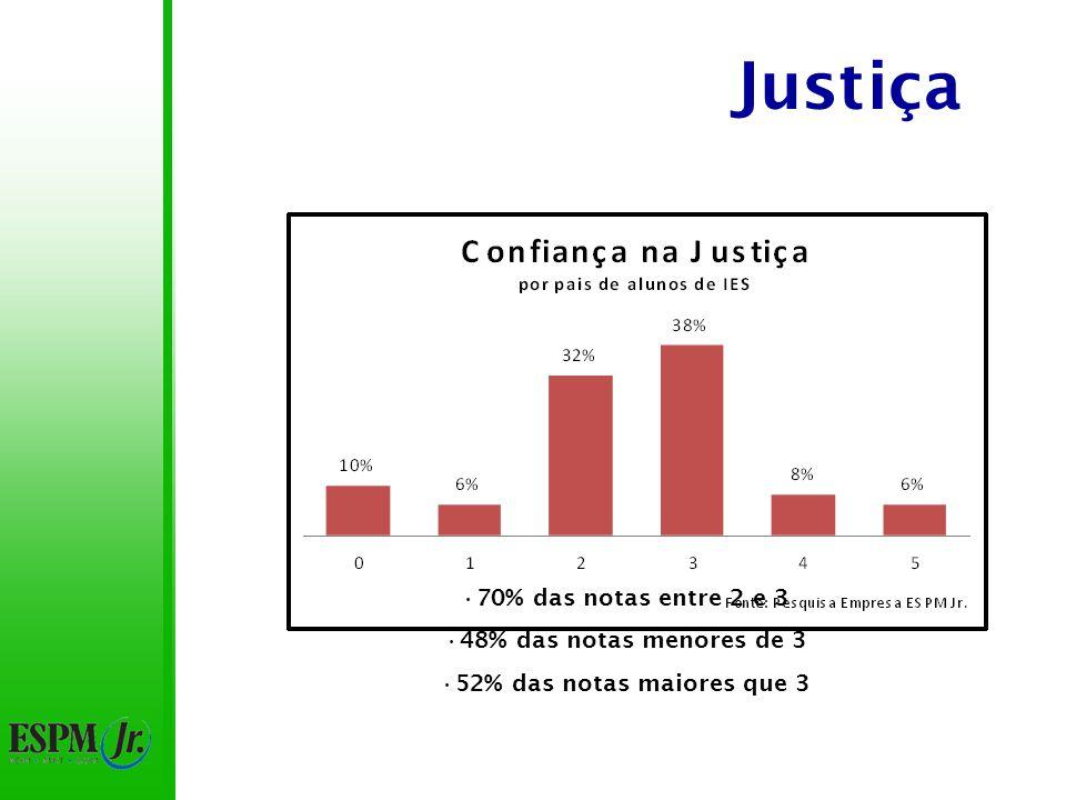 Justiça 75% das notas entre 2 e 3 Notas acima de 3 maiores que notas abaixo de 3 Notas 0 e 1: 15% Notas 4 e 5: 10%