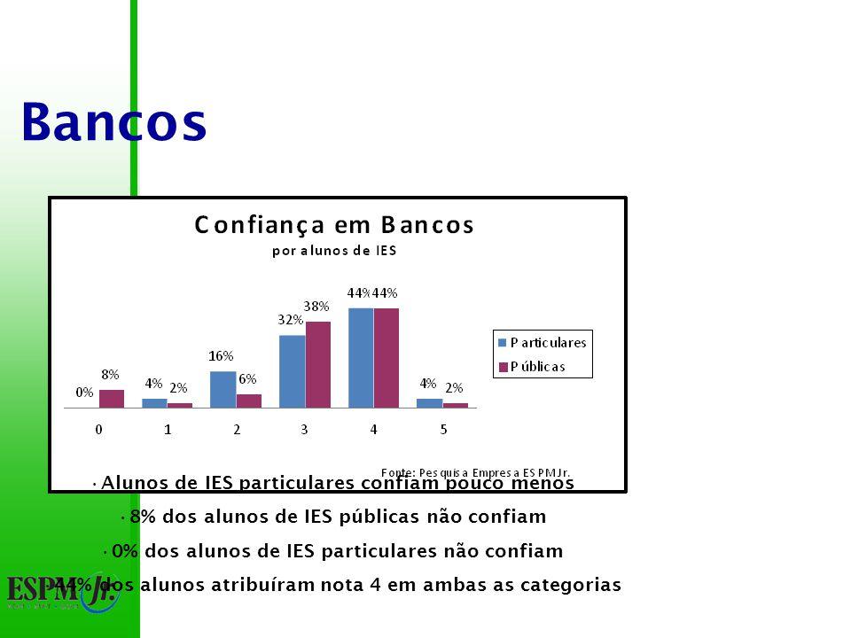 Bancos 79% das notas entre 3 e 4 82% das notas acima de 3