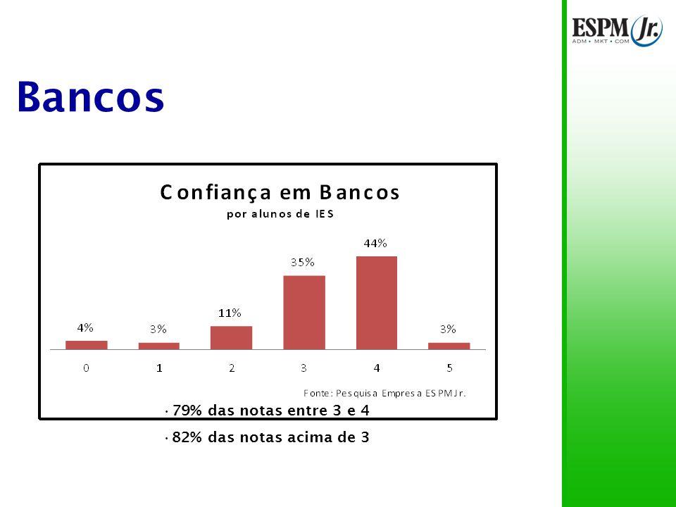 Bancos Pais de alunos de IES particulares confiam menos em bancos 10% de diferença no percentual de notas acima de 3