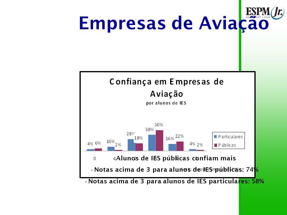 Empresas de Aviação 63% das notas entre 3 e 4 66% das notas acima de 3