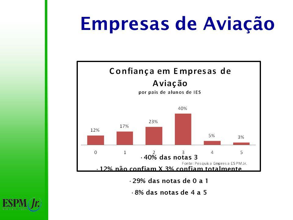 Empresas de Aviação 42% das notas 3 57% das notas acima de 3 8,5% não confiam X 3% confiam totalmente