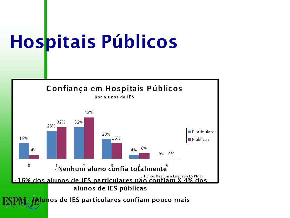 Hospitais Públicos Nenhum aluno confia totalmente 77% das notas abaixo de 3 10% dos alunos não confiam
