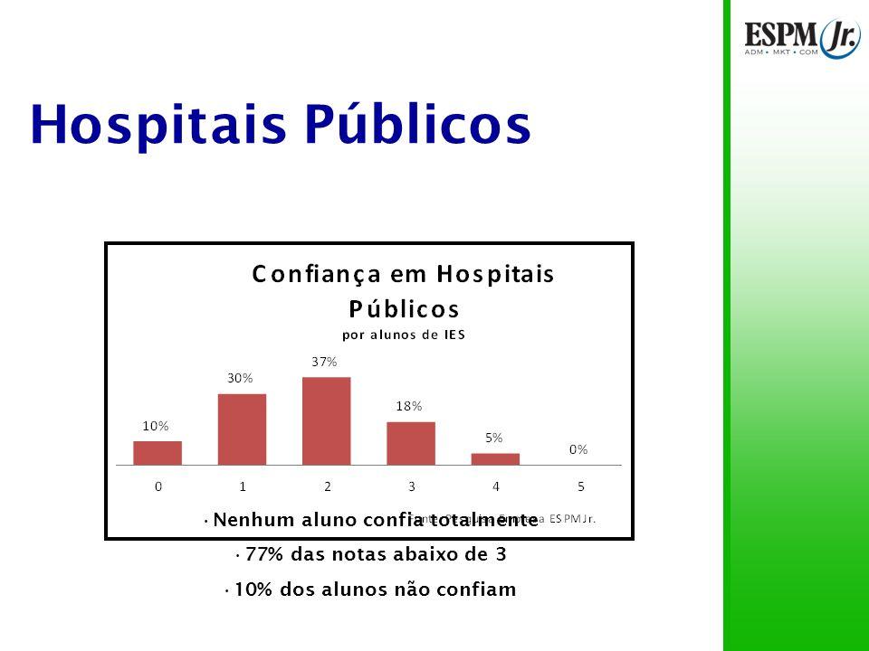 Hospitais Públicos Pais de alunos de IES particulares confiam menos Altos índices de não-confiança: 16% e 18%