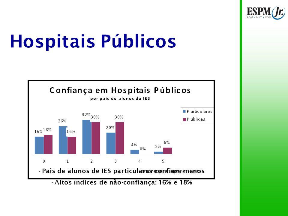 Hospitais Públicos 55% das notas entre 2 e 3 69% das notas menores que 3 17% dos pais não confiam