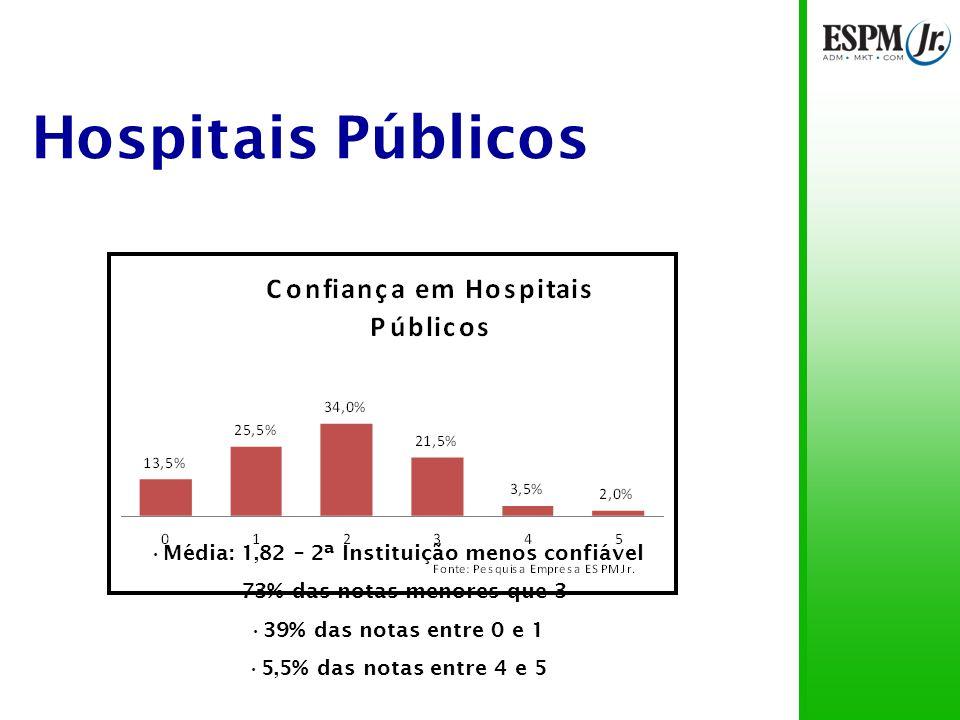 Hospitais Particulares Opiniões parecidas Alunos de IES públicas confiam pouco mais