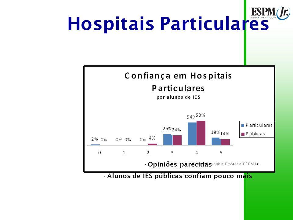 Hospitais Particulares 97% das notas acima de 3 56% das notas 4 16% confiam totalmente