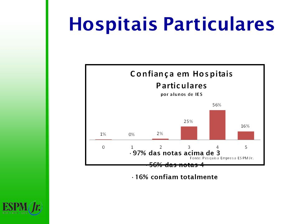 Hospitais Particulares Notas intermediárias similares 16% dos alunos de IES particulares não confiam X 8% de IES públicas 18% dos alunos de IES públicas confiam X 6% de IES particulares