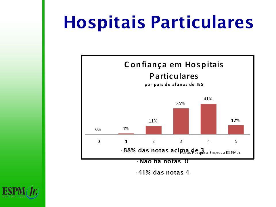 Hospitais Particulares Média: 3,7 – 2ª instituição mais confiável 92,5% das notas acima de 3 48,5% das notas 4 0,5% não confiam