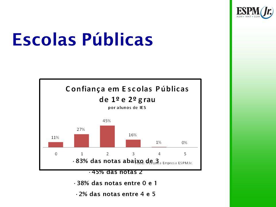 Escolas Públicas Pais de alunos de IES públicas confiam mais (diferença de 14%) 12% dos pais de alunos de IES públicas não confiam X 6% dos pais de IES particulares