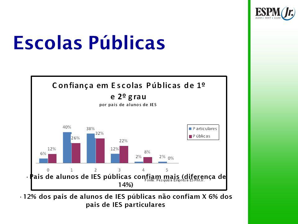 Escolas Públicas 68% das notas entre 1 e 2 77% das notas abaixo de 3 9% não confiam X 1% confia totalmente