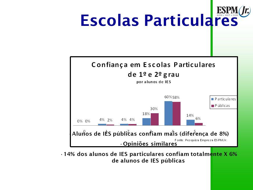 Escolas Particulares 93% das notas acima de 3 59% das notas 4 Não há nenhuma nota 0 10% dos entrevistados confiam totalmente