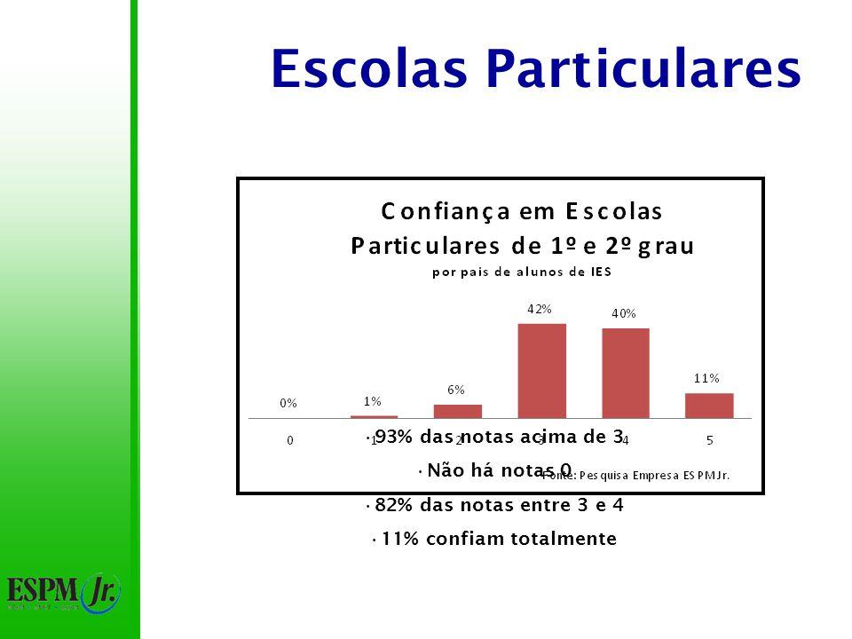 Escolas Particulares 93% das notas acima de 3 50% das notas 4 Não há notas 0 Média: 3,6 - 3ª instituição mais confiável