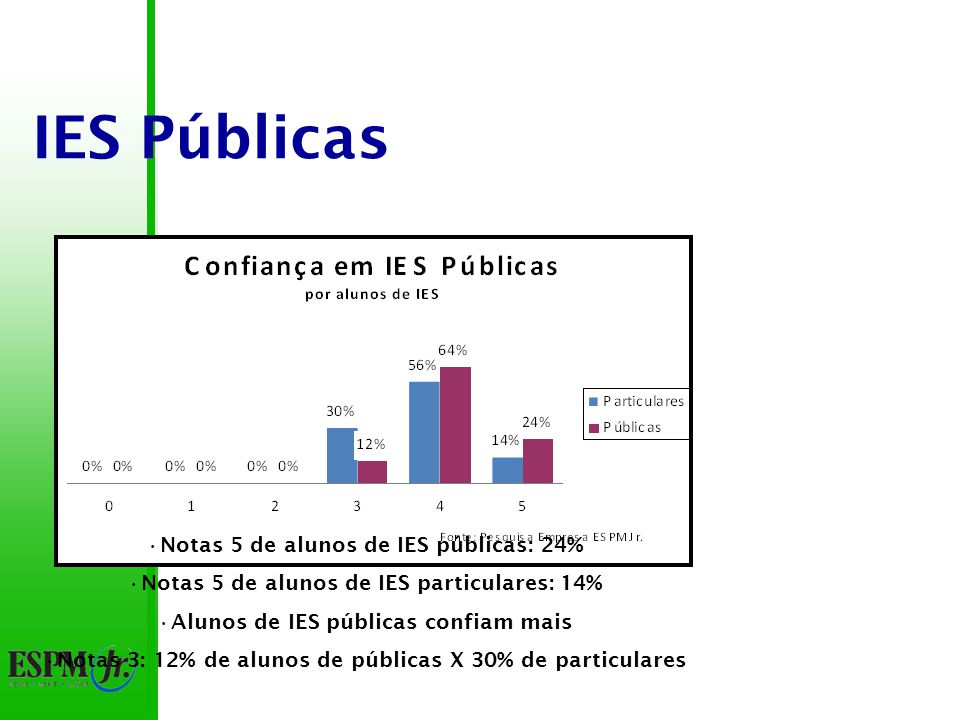 IES Públicas 100% das notas acima de 3 60% das notas 4