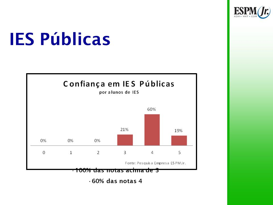 IES Públicas Quase 60% das notas 4 para ambos os públicos 6% das notas abaixo de 3 para os pais de alunos de IES particulares 2% das notas abaixo de 3 para os pais de alunos de IES públicas