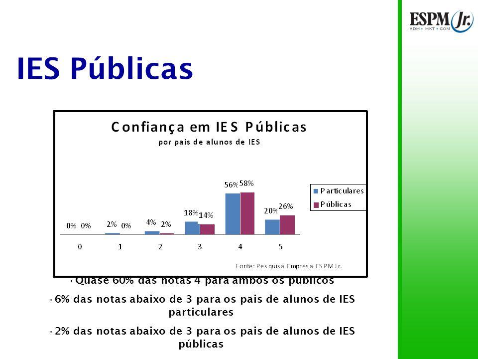 IES Públicas 96% das notas acima de 3 57% das notas 4 80% das notas entre 4 e 5