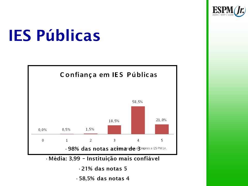 IES Particulares Notas acima de 3 para alunos de IES públicas: 84% Notas acima de 3 para alunos de IES particulares: 94% Notas 5 para alunos de IES públicas: 8% Notas 5 para alunos de IES particulares: 2%