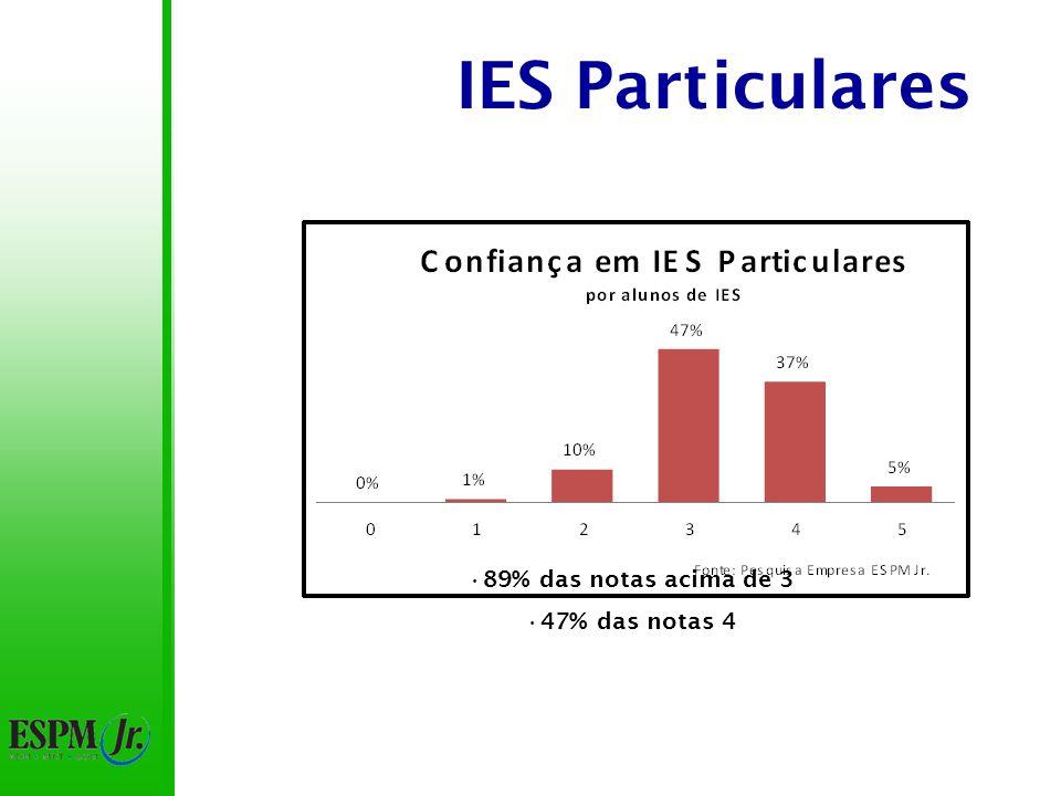 IES Particulares Notas acima de 3 para pais de alunos de IES particular: 92% Notas acima de 3 para pais de alunos de IES públicas: 80% Notas 5 para pais de alunos de IES particulares: 4% Notas 5 para pais de alunos de IES públicas: 10%