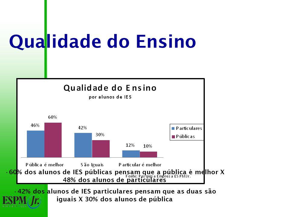 Qualidade do Ensino 53% acreditam que a IES pública é melhor 11% acreditam que a IES particulares é melhor 42% de diferença