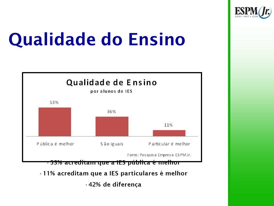 Qualidade do Ensino Opiniões similares 70% dos pais de alunos de IES públicas pensam que a IES pública é melhor 40% dos pais de alunos de IES particulares pensam que a IES particular é melhor