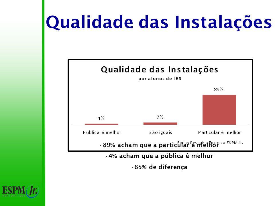 Qualidade das Instalações Opiniões similares Pouca diferença entre os itens são iguais e particular é melhor (8%)