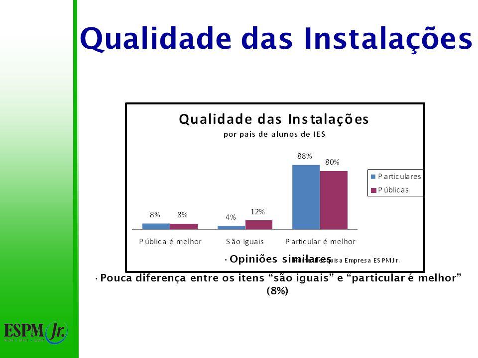 Qualidade das Instalações 84% pensam que a particular é melhor 8% pensam que a pública é melhor 72% de diferença
