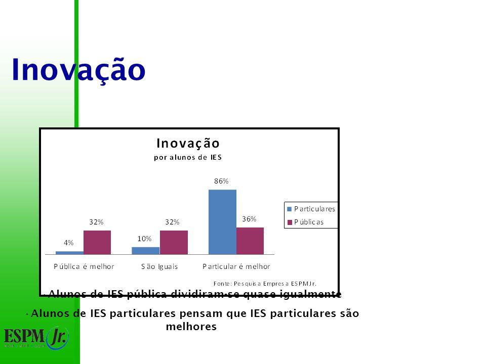Inovação 61% pensam que as particulares são melhores 18% pensam que as públicas são melhores 43% de diferença