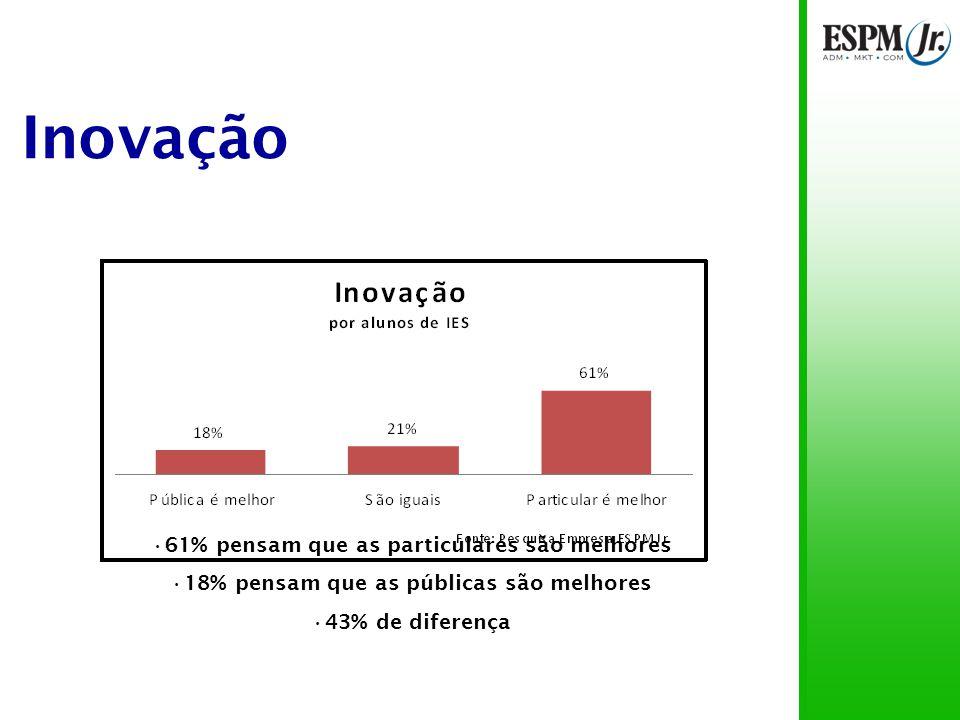 Inovação Opiniões similares 8% de diferença nos itens pública é melhor e particular é melhor