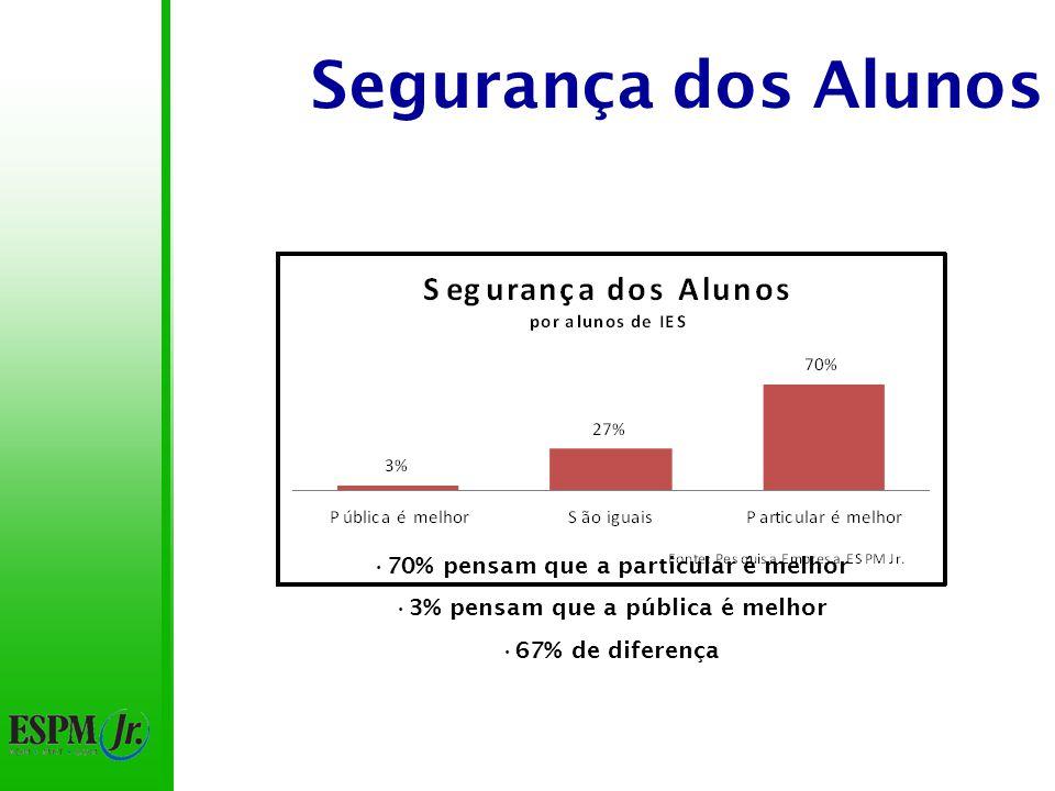 Segurança dos Alunos Diferença de 8% no item pública é melhor Diferença de 16% no item particular é melhor