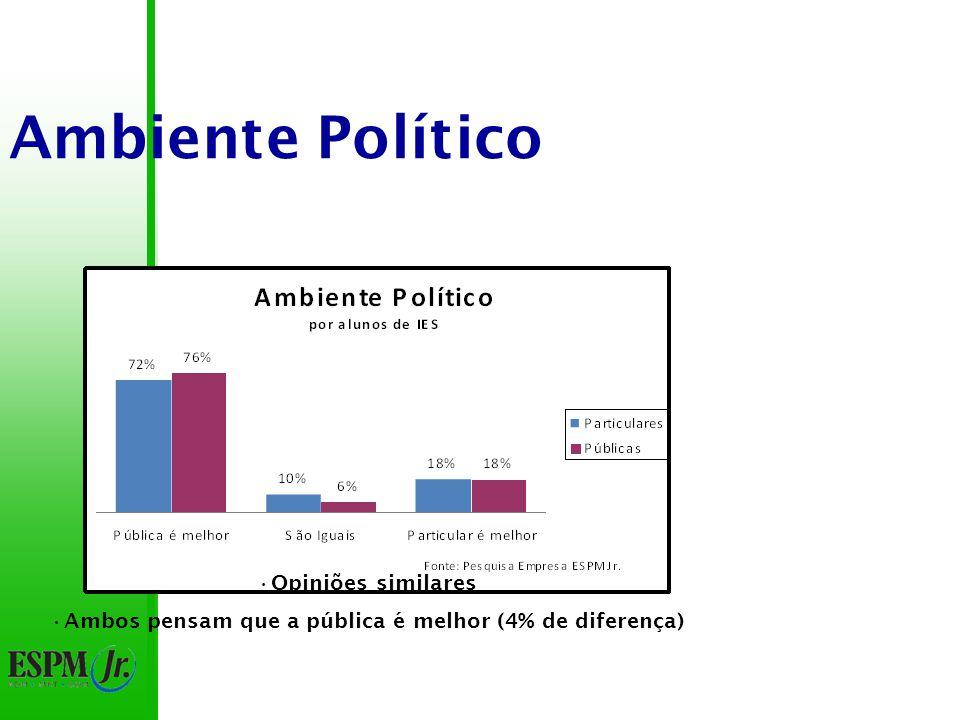 Ambiente Político 74% pensam que a pública é melhor 18% pensam que a particular é melhor 56% de diferença