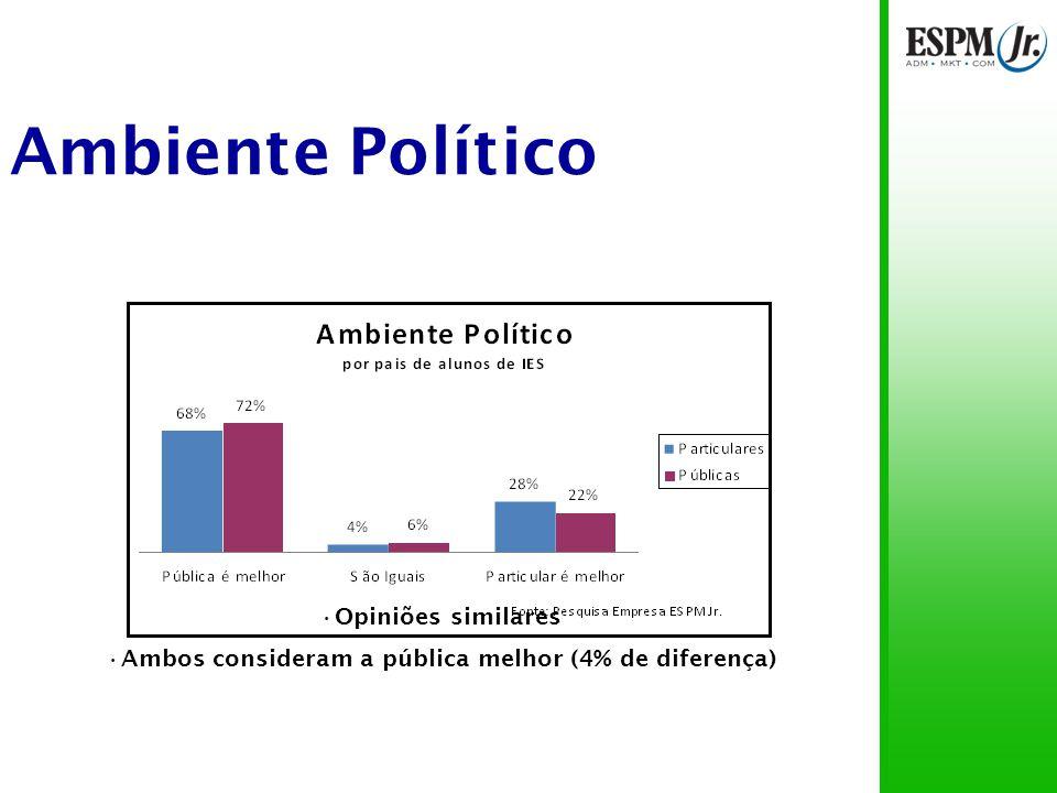 Ambiente Político 70% acredita que a pública é melhor 25% pensam que a particular é melhor 45% de diferença