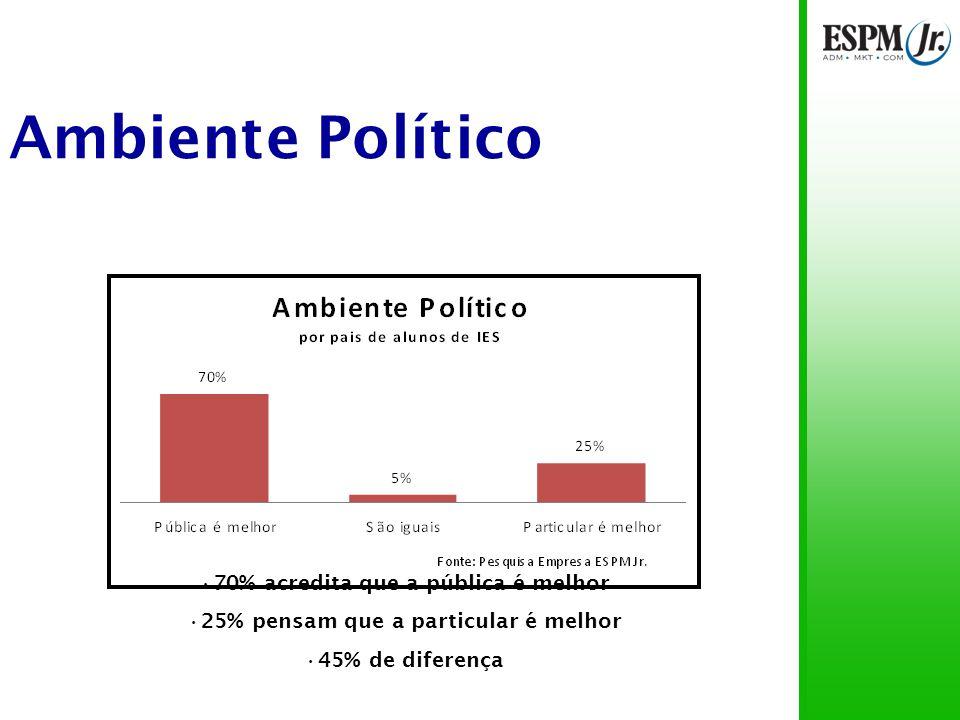 Ambiente Político 72% pensam que a pública é melhor 21,5% pensam que a particular é melhor 50,5% de diferença