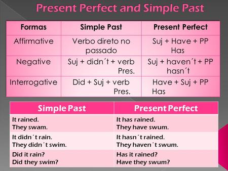 Simple PastPresent Perfect It rained. They swam. It has rained. They have swum. It didn´t rain. They didn´t swim. It hasn´t rained. They haven´t swum.