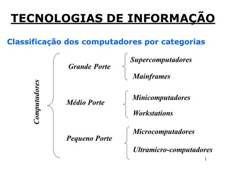 1 Classificação dos computadores por categorias Supercomputadores Mainframes Minicomputadores Workstations Pequeno Porte Microcomputadores Ultramicro-computadores.
