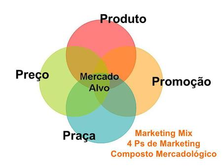 Fundamentos de Marketing Profa. Camila Krohling Colnago Produto Preço Praça Promoção Marketing Mix 4 Ps de Marketing Composto Mercadológico.