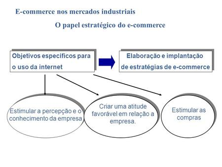 O papel estratégico do e-commerce