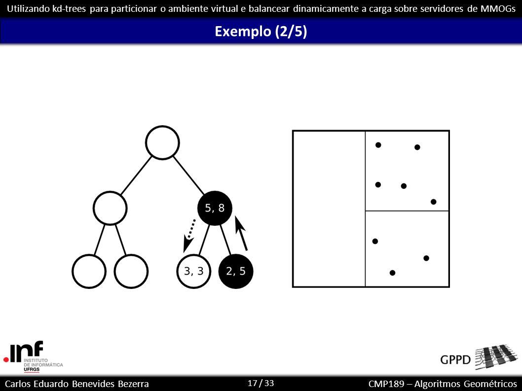 18 / 33 Carlos Eduardo Benevides BezerraCMP189 – Algoritmos Geométricos Utilizando kd-trees para particionar o ambiente virtual e balancear dinamicamente a carga sobre servidores de MMOGs Exemplo (3/5)