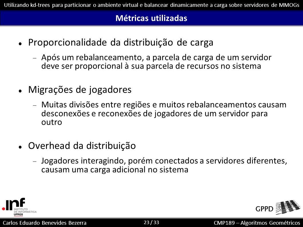 24 / 33 Carlos Eduardo Benevides BezerraCMP189 – Algoritmos Geométricos Utilizando kd-trees para particionar o ambiente virtual e balancear dinamicamente a carga sobre servidores de MMOGs Distribuição – sem hotspots