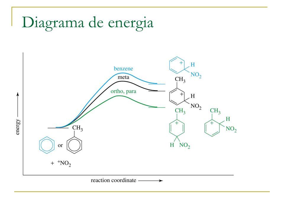 Substituintes activadores, O-, P- Grupos alquilo estabilizam o complexo de sigma por indução, dão electrões através da ligação sigma.