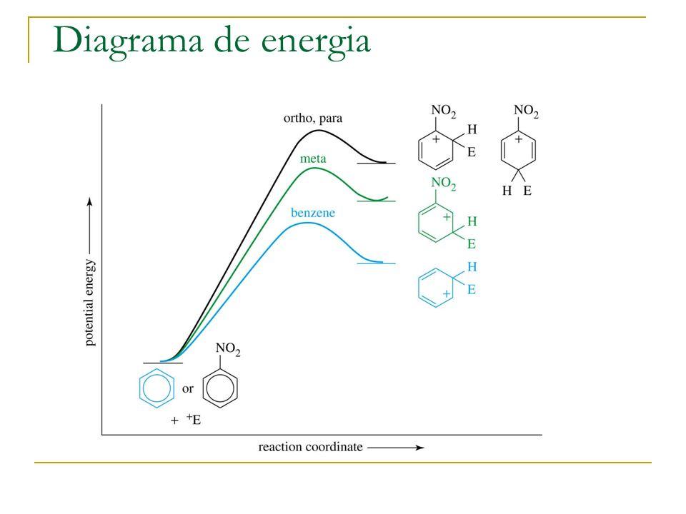 Estrutura dos desactivadores meta O átomo ligado ao anel aromático terá uma carga parcialmente positiva.