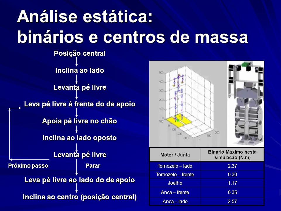 Actuadores e baterias: HITECModeloMassa (g)Binário (N.m) Motor Pequeno HS85BB19.80.35 Motor Médio HS715BB1101.08 Motor Grande HS805BB1522.26 Li-Ion CellsValorModelo 4LI – 2400 Tensão (V) 7.2 Capacidade (mAh) 4800 Corrente max.