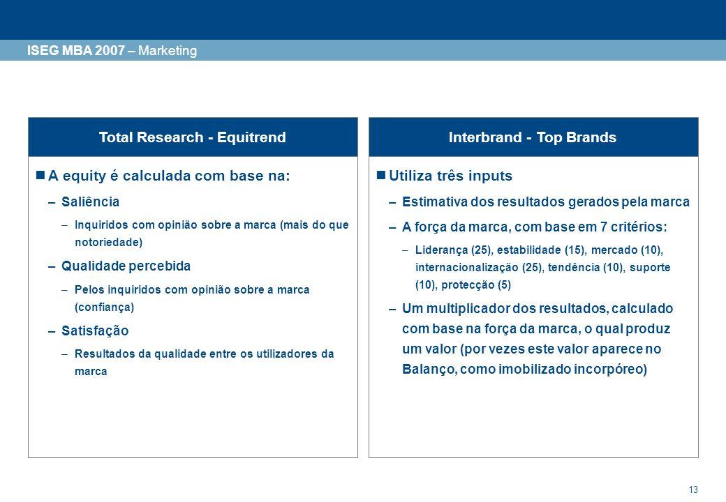 14 1Conceito de brand equity 2Modelos de avaliação do brand equity 2.1 Modelos comerciais 2.3 Modelos conceptuais ISEG MBA 2007 – Marketing